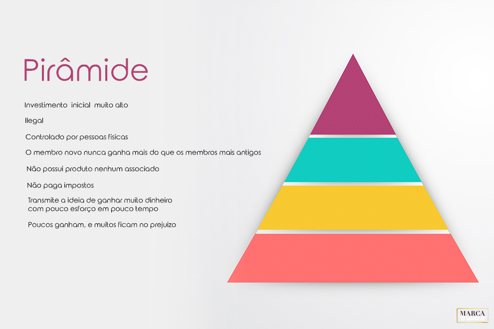 jogo da piramide